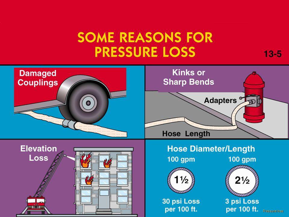 Pressure loss