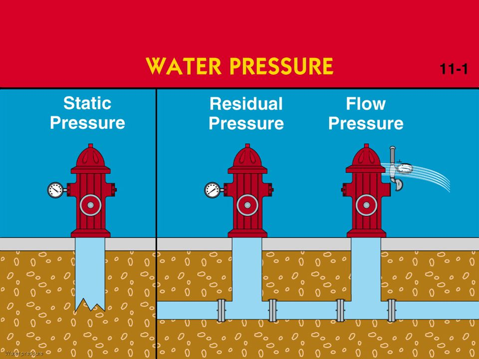 Examples of how static, residual & Flow pressures are measured