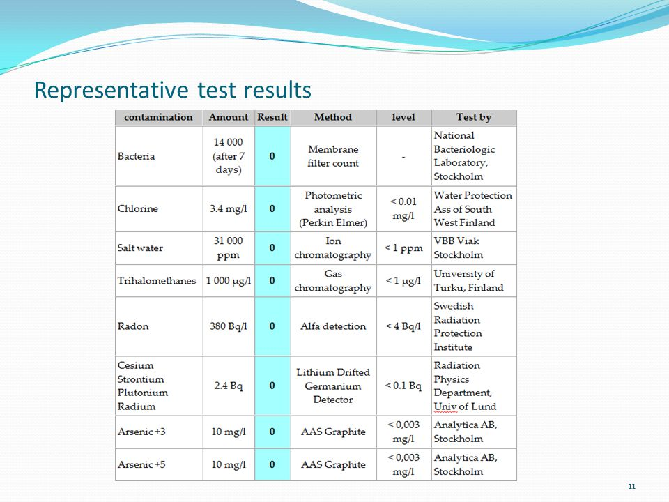 Representative test results