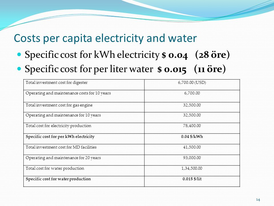 Costs per capita electricity and water