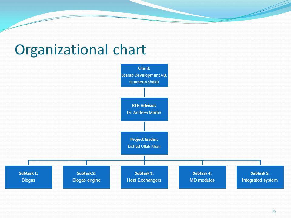 Organizational chart Scarab Development AB, Grameen Shakti Client: