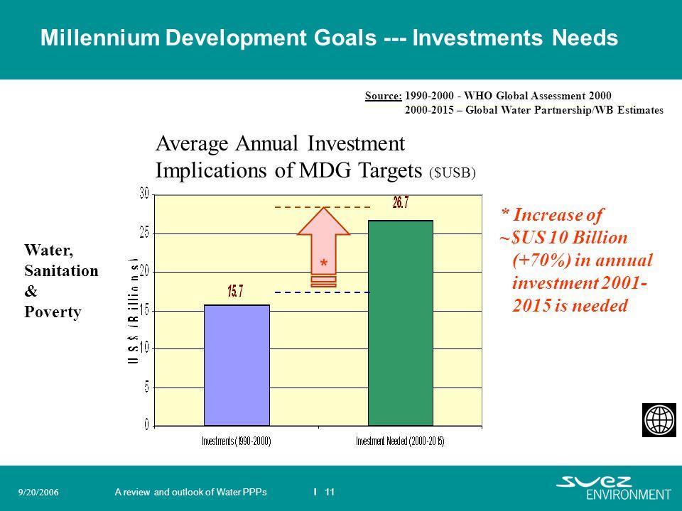 Millennium Development Goals --- Investments Needs