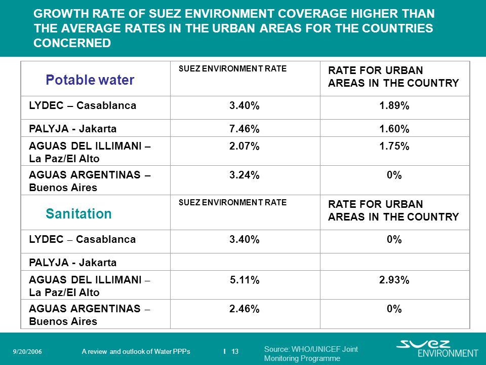 Potable water Sanitation