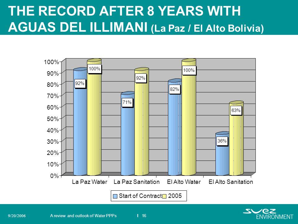 THE RECORD AFTER 8 YEARS WITH AGUAS DEL ILLIMANI (La Paz / El Alto Bolivia)