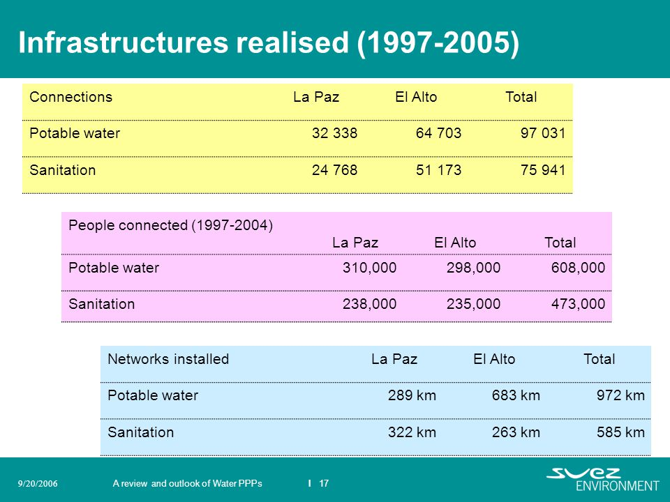 Infrastructures realised (1997-2005)