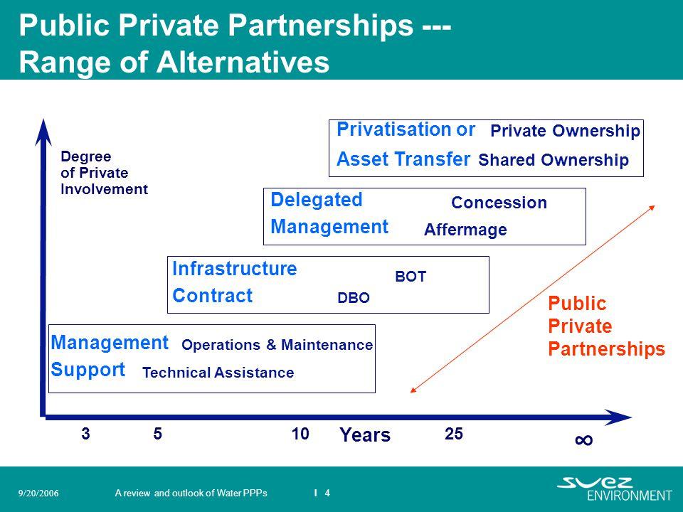 Public Private Partnerships --- Range of Alternatives