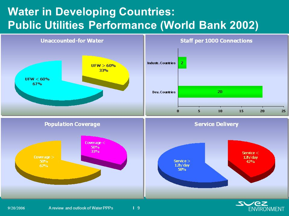 Water in Developing Countries: Public Utilities Performance (World Bank 2002)