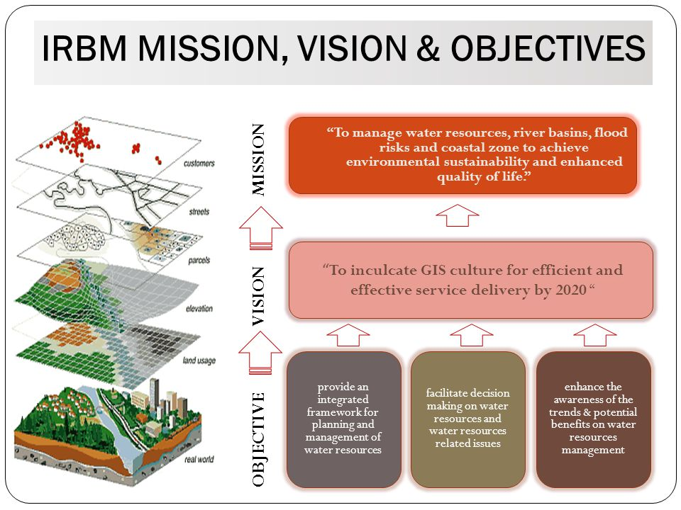 MISI, VISI & OBJEKTIF IRBM MISSION, VISION & OBJECTIVES MISSION VISION