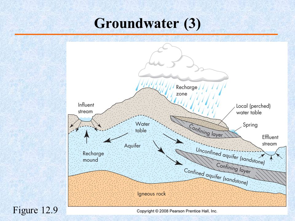 Groundwater (3) Figure 12.9