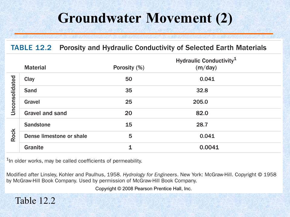 Groundwater Movement (2)
