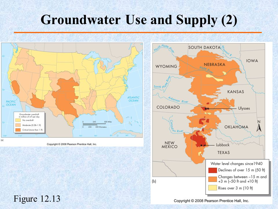 Groundwater Use and Supply (2)