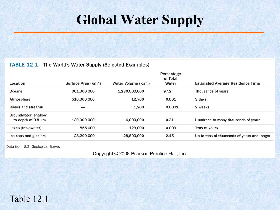 Global Water Supply Table 12.1