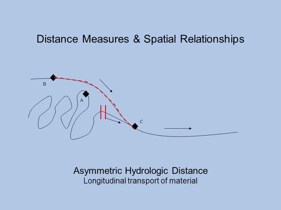 Distance Measures & Spatial Relationships