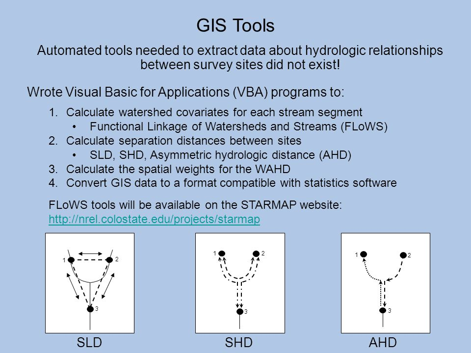 GIS Tools Automated tools needed to extract data about hydrologic relationships between survey sites did not exist!