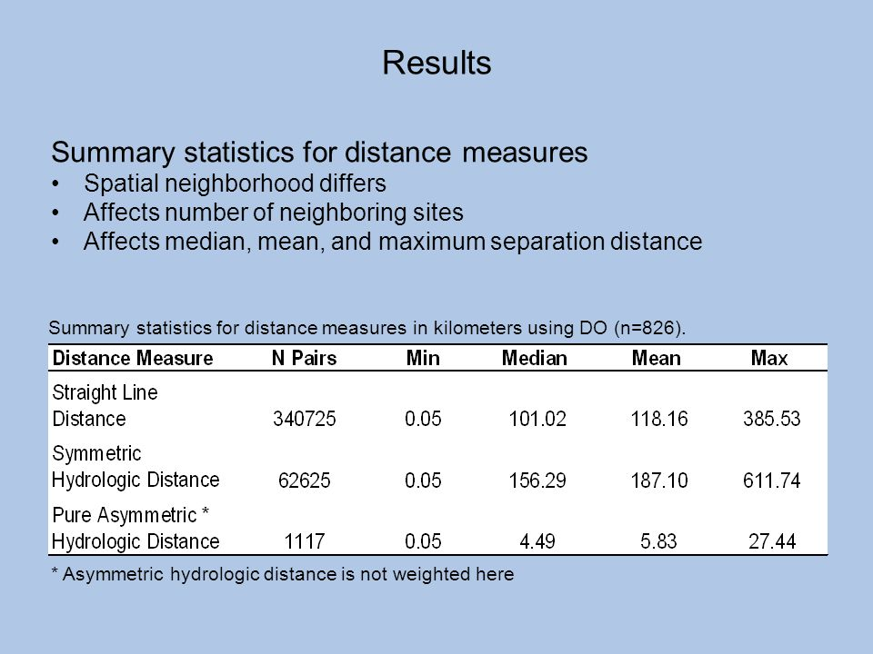 Results Summary statistics for distance measures
