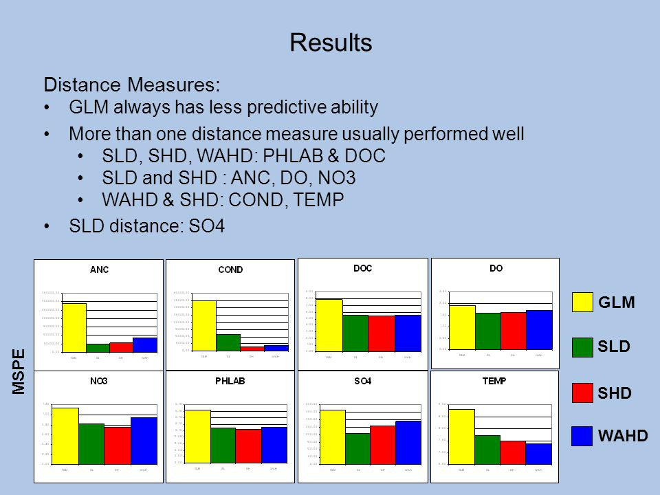Results Distance Measures: GLM always has less predictive ability
