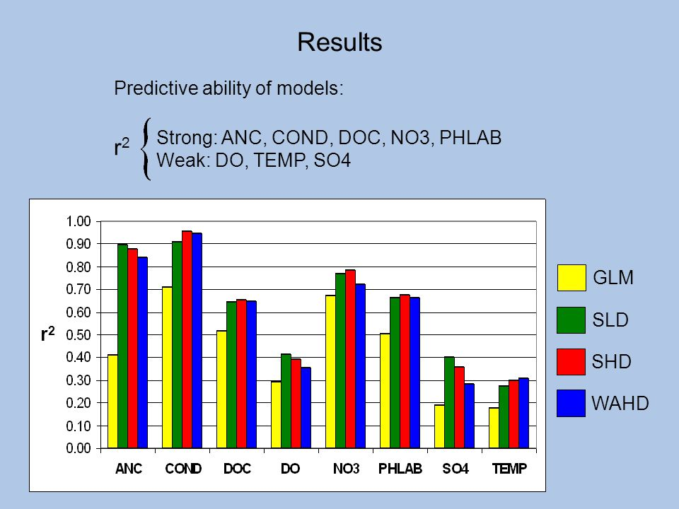 Results r2 Predictive ability of models: