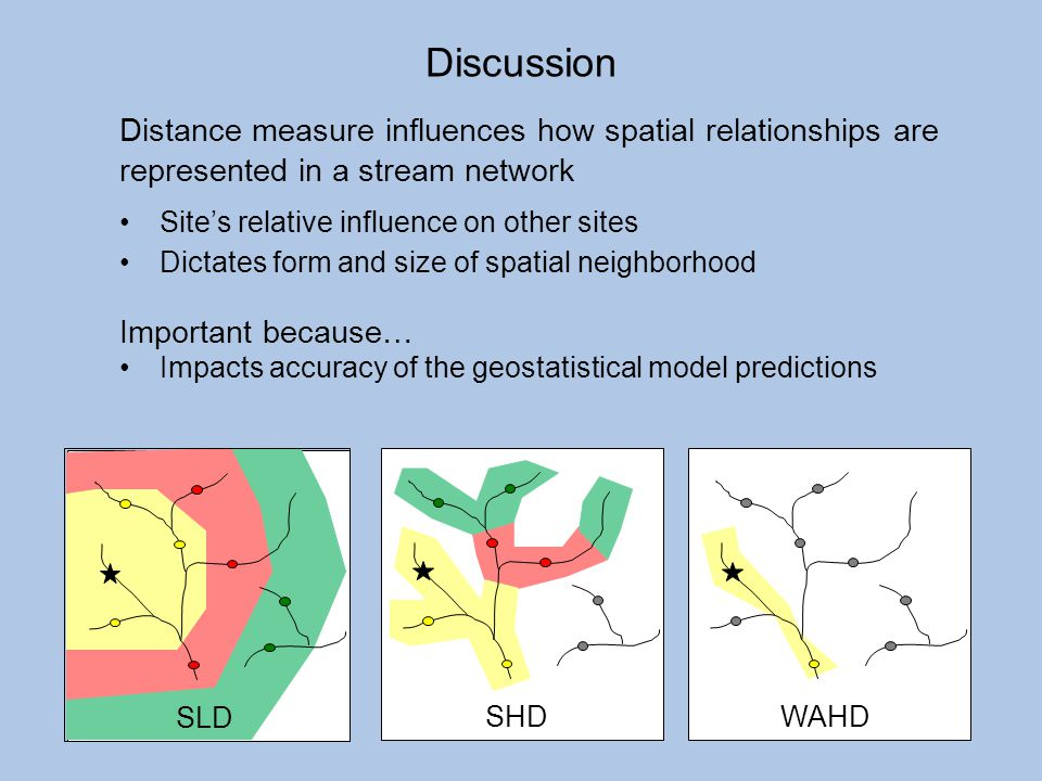 Discussion Distance measure influences how spatial relationships are represented in a stream network.