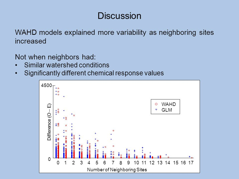 Discussion WAHD models explained more variability as neighboring sites increased. Not when neighbors had: