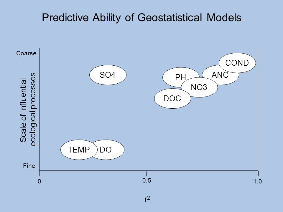 Predictive Ability of Geostatistical Models
