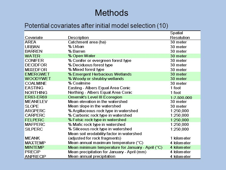 Methods Potential covariates after initial model selection (10)