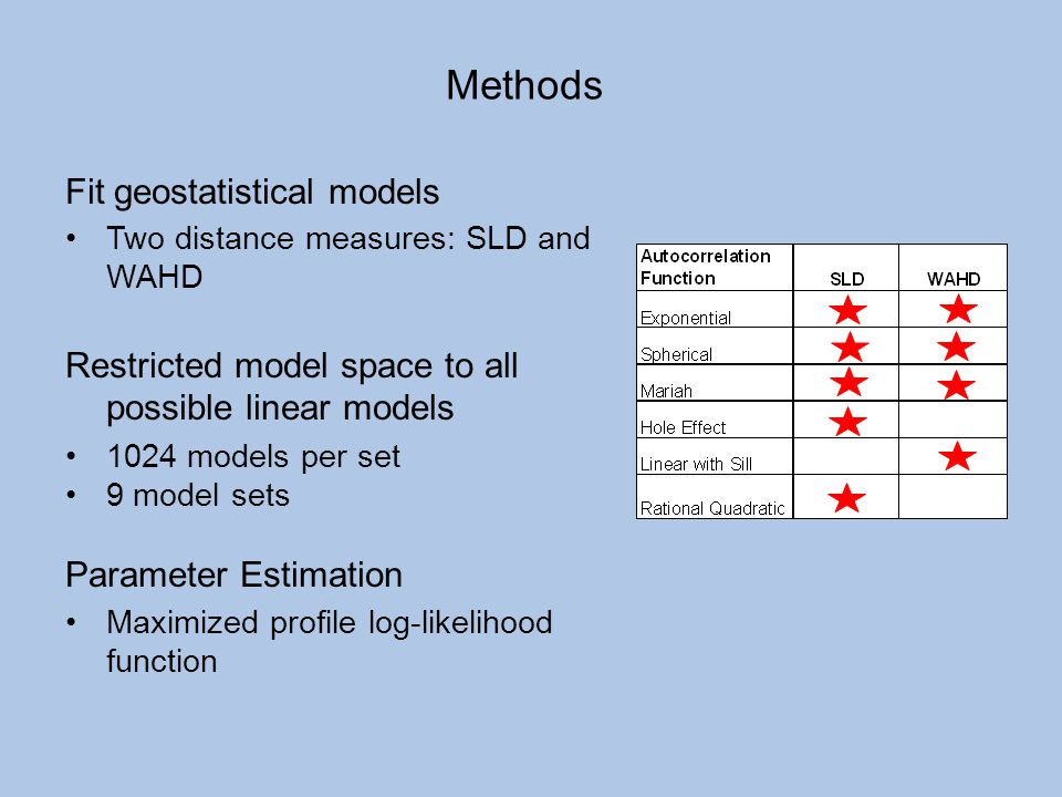 Methods Fit geostatistical models
