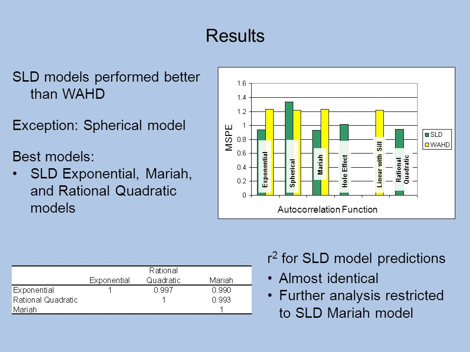 Results SLD models performed better than WAHD