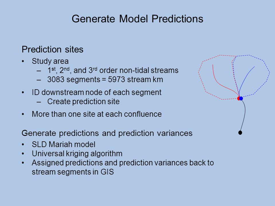 Generate Model Predictions