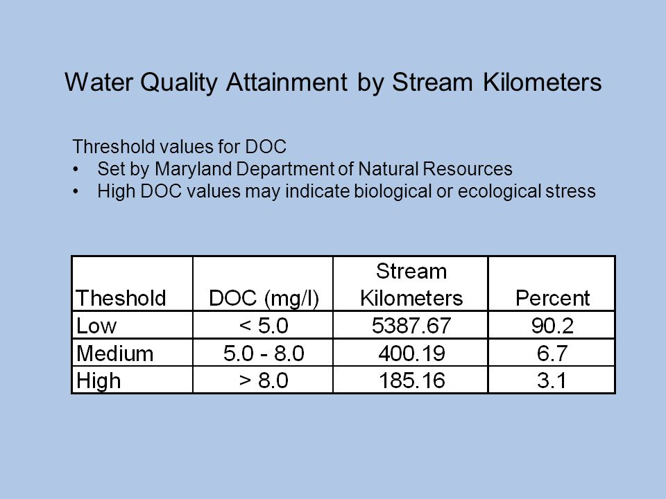 Water Quality Attainment by Stream Kilometers