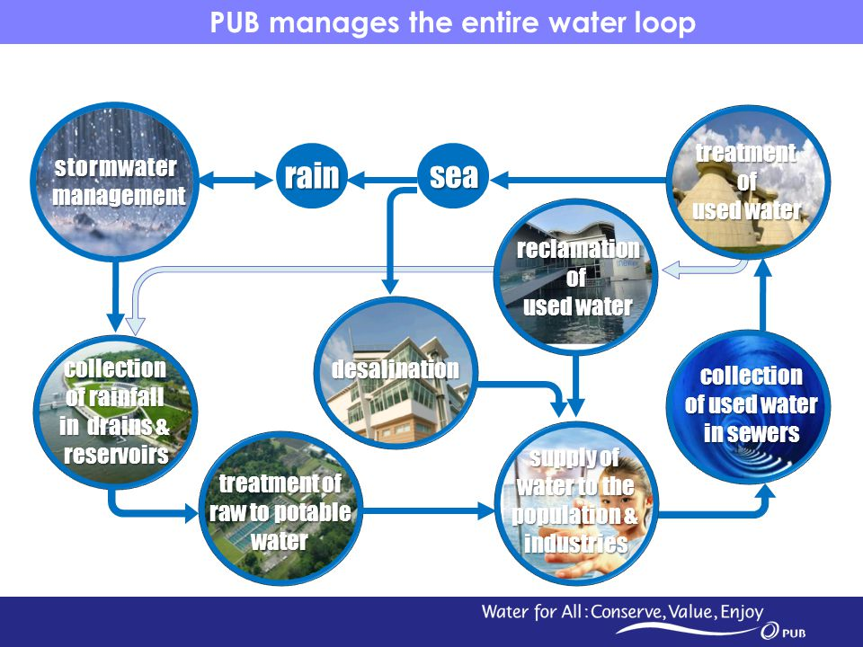 PUB manages the entire water loop