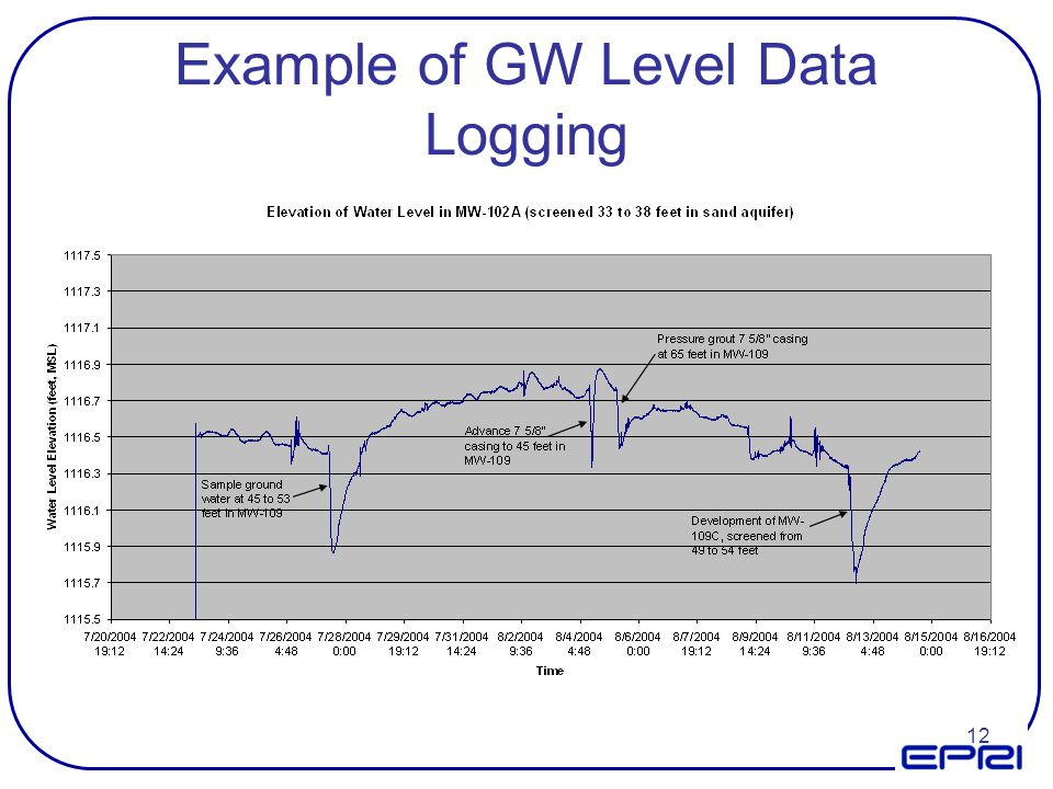 Example of GW Level Data Logging