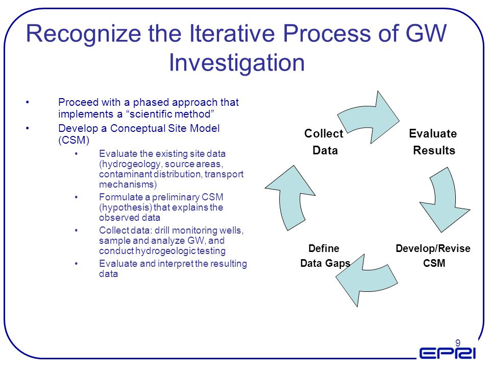 Recognize the Iterative Process of GW Investigation