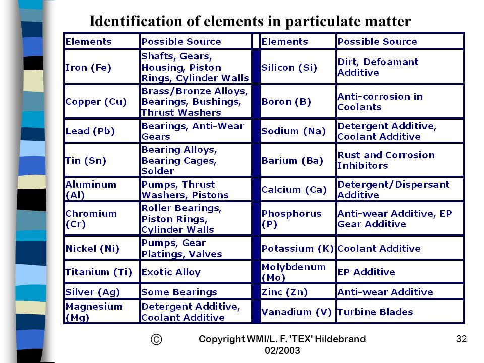 Identification of elements in particulate matter
