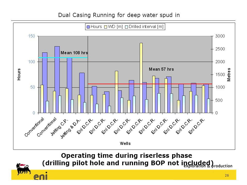 Operating time during riserless phase