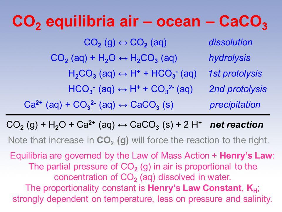 CO2 equilibria air – ocean – CaCO3