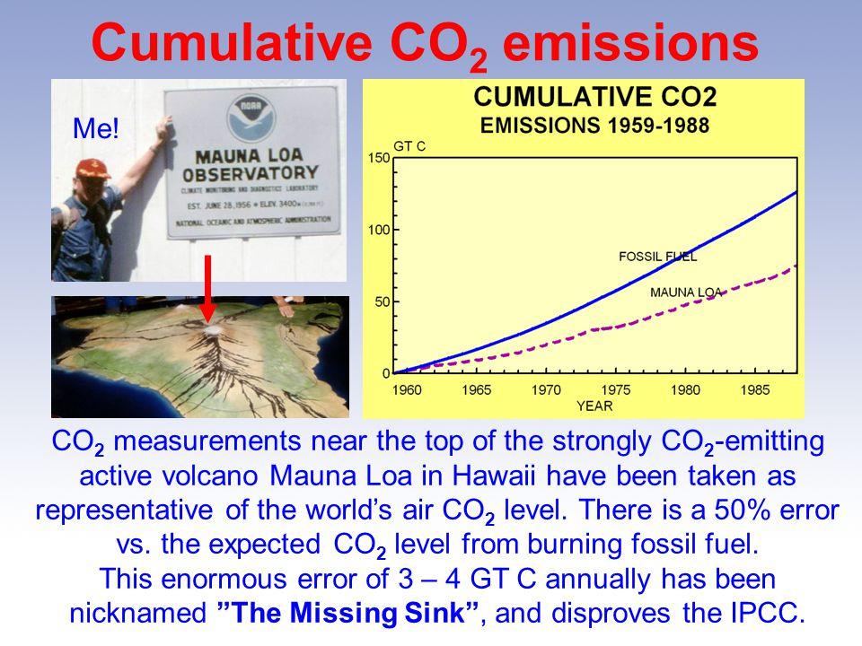 Cumulative CO2 emissions