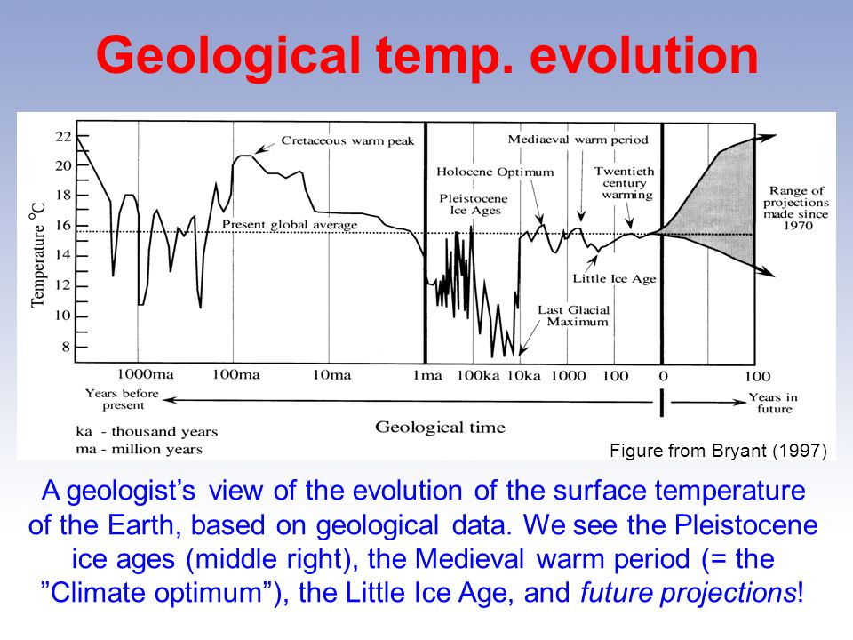 Geological temp. evolution