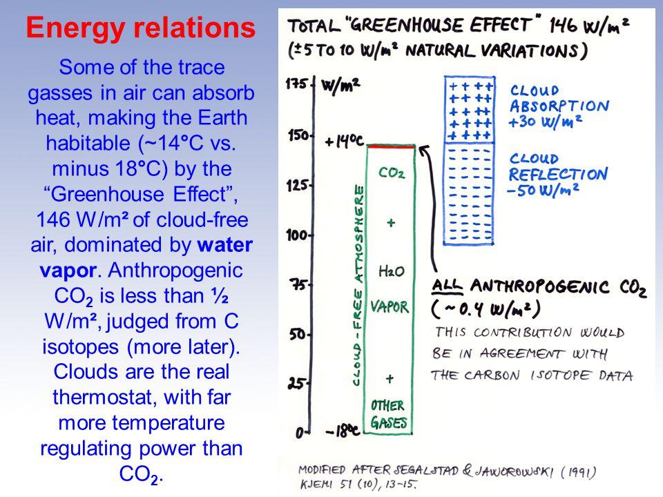 Energy relations