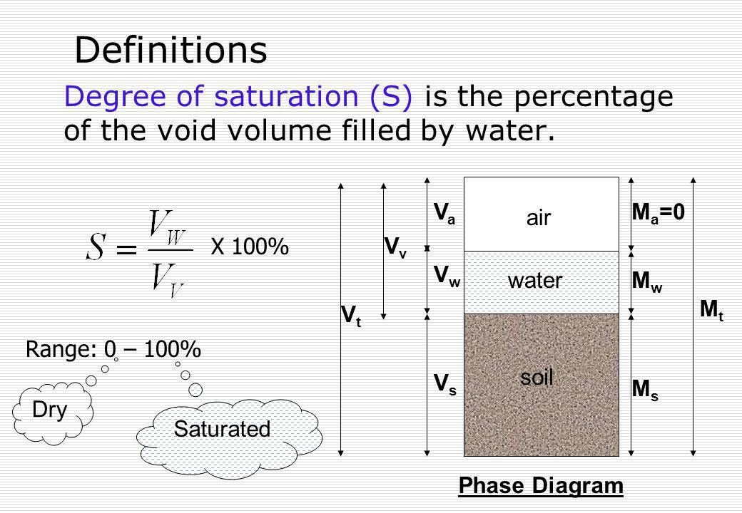 Definitions Degree of saturation (S) is the percentage of the void volume filled by water. soil. air.