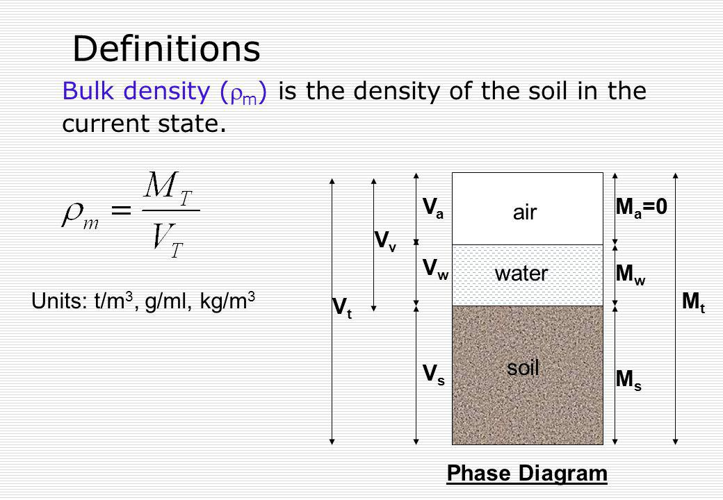 Definitions Bulk density (m) is the density of the soil in the current state. soil. air. water.