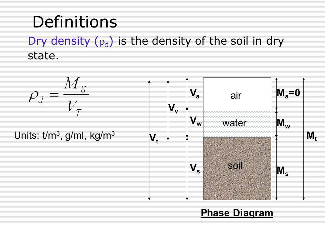 Definitions Dry density (d) is the density of the soil in dry state.