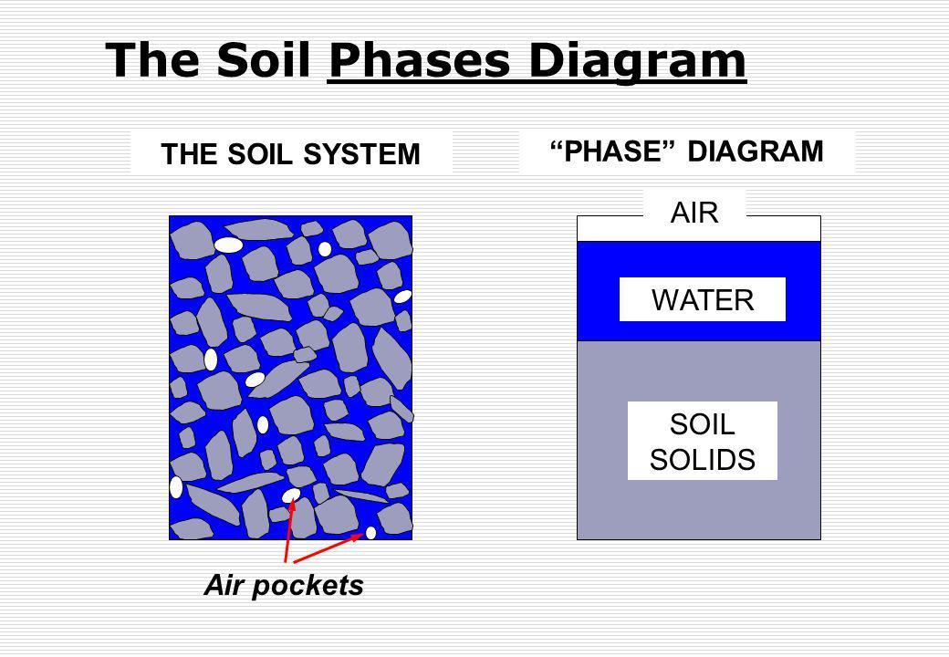 The Soil Phases Diagram