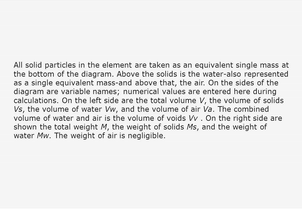 All solid particles in the element are taken as an equivalent single mass at the bottom of the diagram.