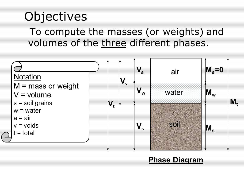 Objectives To compute the masses (or weights) and volumes of the three different phases. Va. air.
