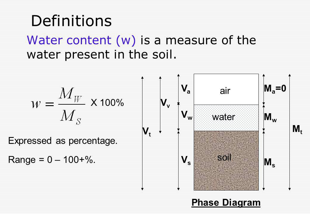 Definitions Water content (w) is a measure of the water present in the soil. soil. air. water. Vs.