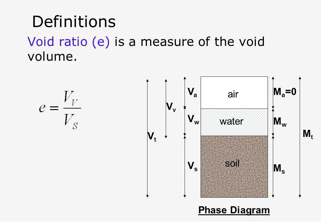 Definitions Void ratio (e) is a measure of the void volume. soil air