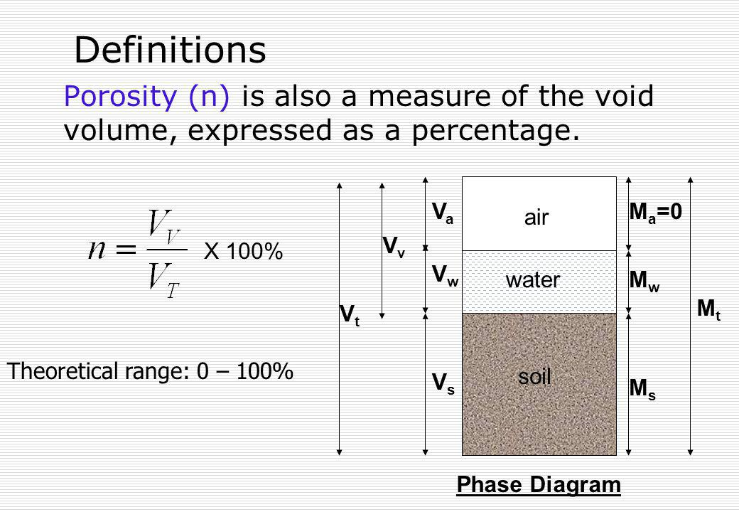 Definitions Porosity (n) is also a measure of the void volume, expressed as a percentage. soil. air.