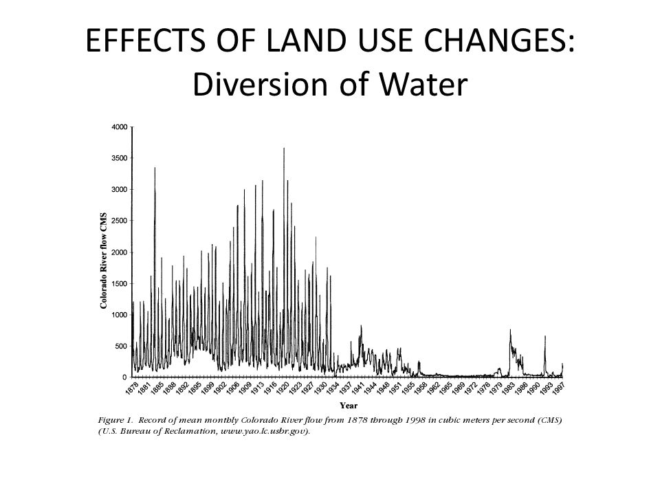 EFFECTS OF LAND USE CHANGES: Diversion of Water