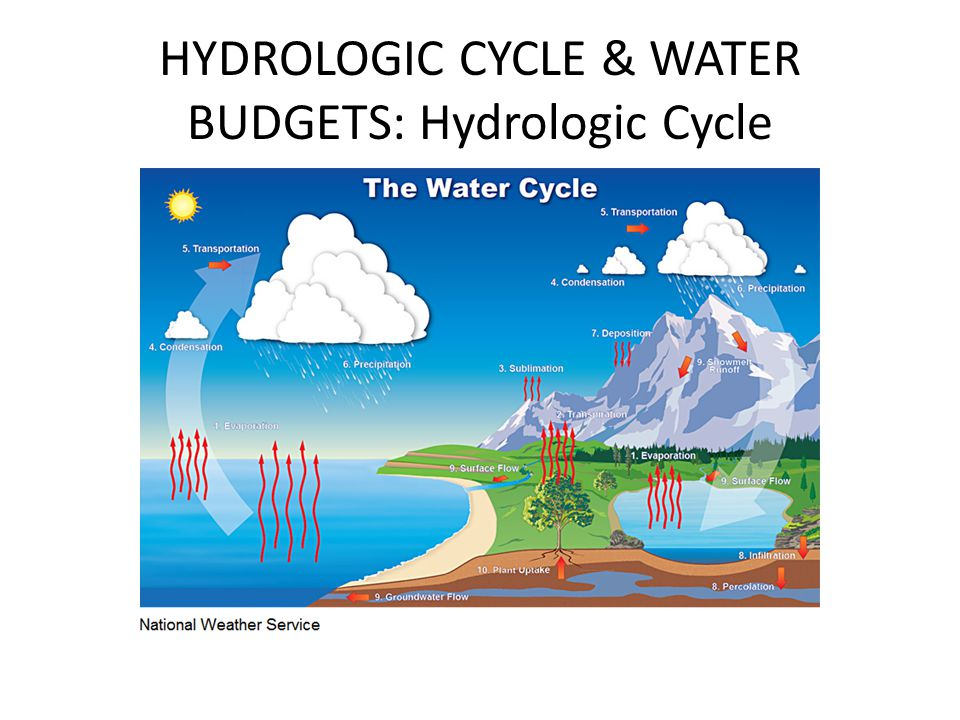 HYDROLOGIC CYCLE & WATER BUDGETS: Hydrologic Cycle