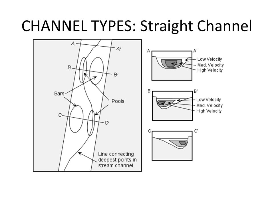 CHANNEL TYPES: Straight Channel